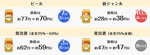 ビール系飲料350ml 1本あたり