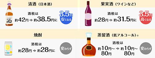 ビール系以外のお酒 清酒、果実酒などの350mlあたり